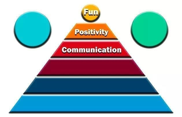 The coaching pyramid part 2