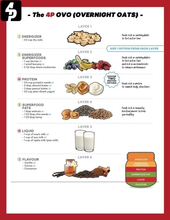 Performance Overnight Oats